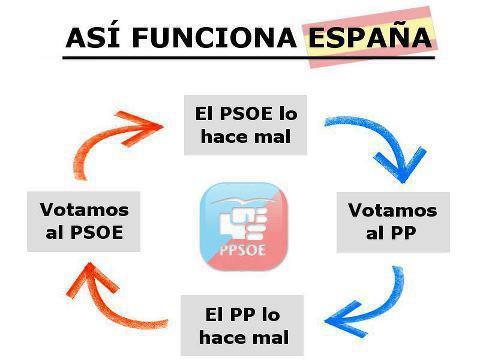 diagramma di flusso PP PSOE