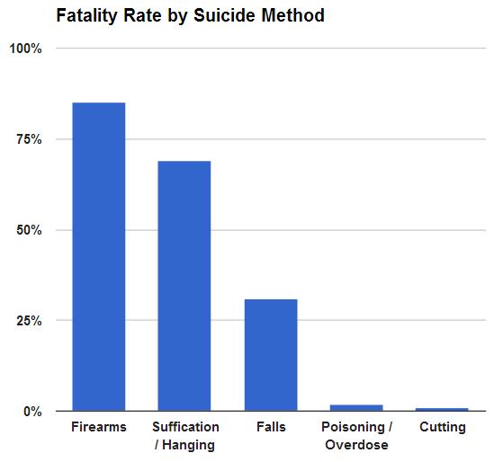 metodi di suicidio