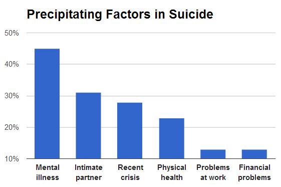 fattori che inducono al suicidio
