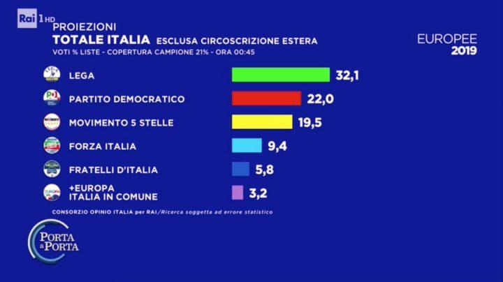 risultati elezioni europee 2019